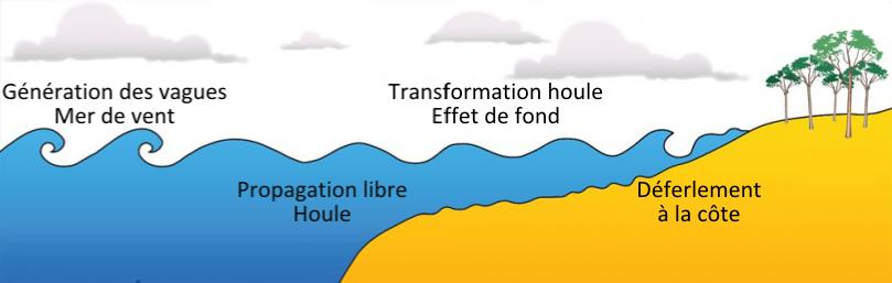 De la naissance de la houle au déferlement à la côte. Source : energie2demain.com